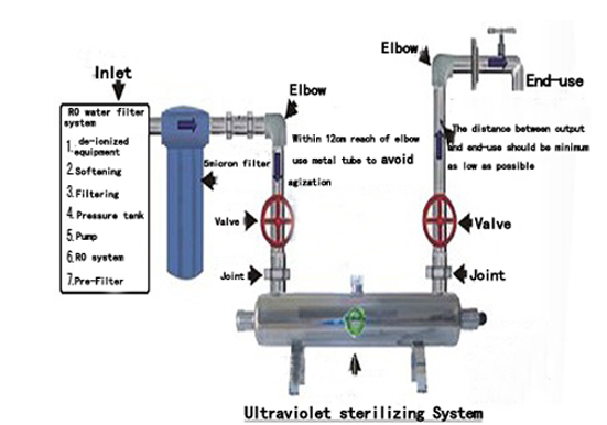 ultraviolet connected with water purification.jpg