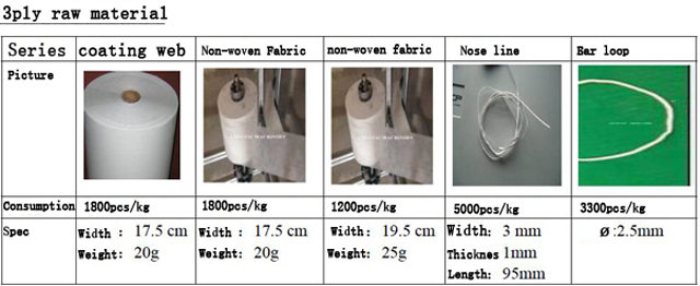 3-Ply materials face mask materials specifications.jpg